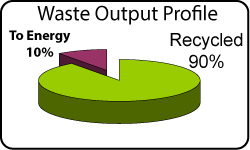 Waste Output Graph